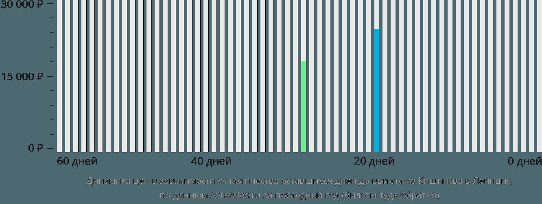 Динамика цен в зависимости от количества оставшихся дней до вылета из Кишинёва в Лейпциг