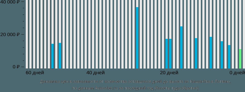 Динамика цен в зависимости от количества оставшихся дней до вылета из Кишинёва в Латвию