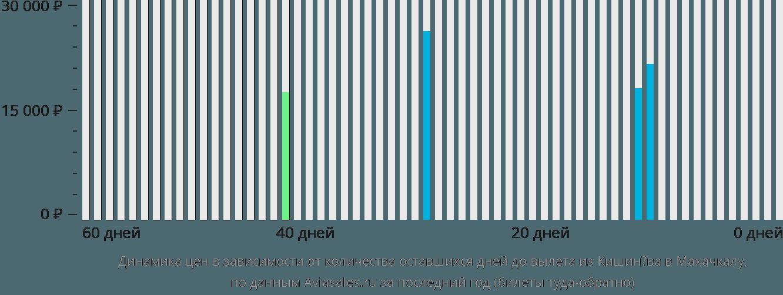 Динамика цен в зависимости от количества оставшихся дней до вылета из Кишинёва в Махачкалу
