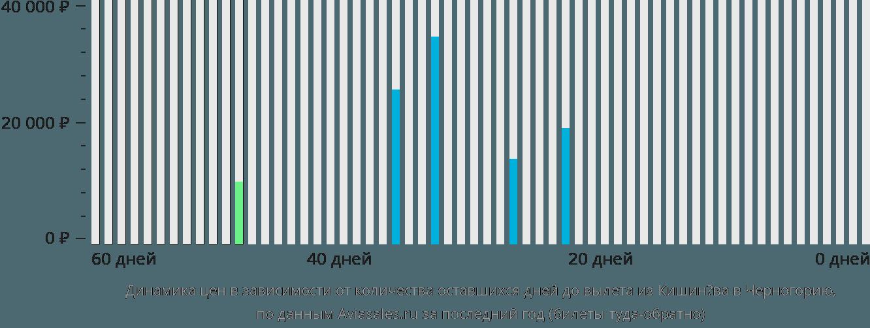 Динамика цен в зависимости от количества оставшихся дней до вылета из Кишинёва в Черногорию
