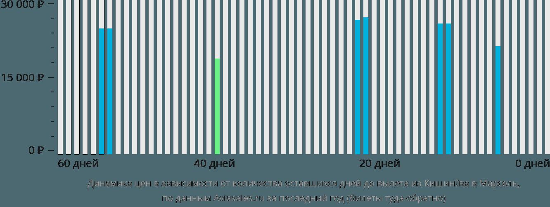 Динамика цен в зависимости от количества оставшихся дней до вылета из Кишинёва в Марсель