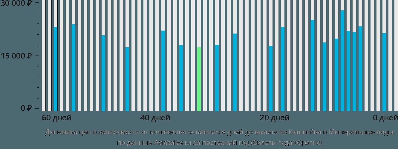 Динамика цен в зависимости от количества оставшихся дней до вылета из Кишинёва в Минеральные Воды
