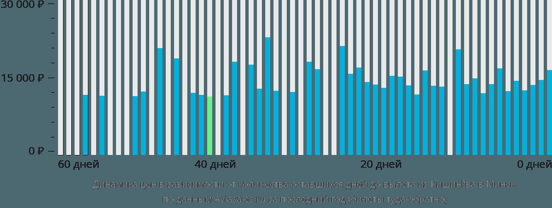 Динамика цен в зависимости от количества оставшихся дней до вылета из Кишинёва в Минск