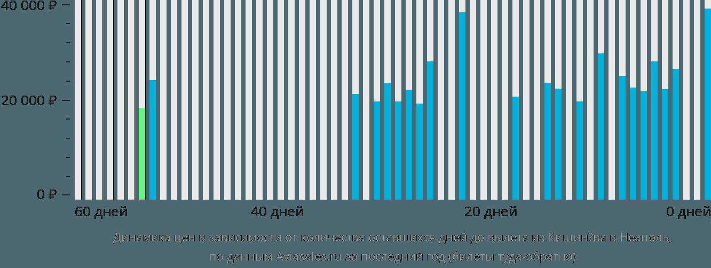 Динамика цен в зависимости от количества оставшихся дней до вылета из Кишинёва в Неаполь