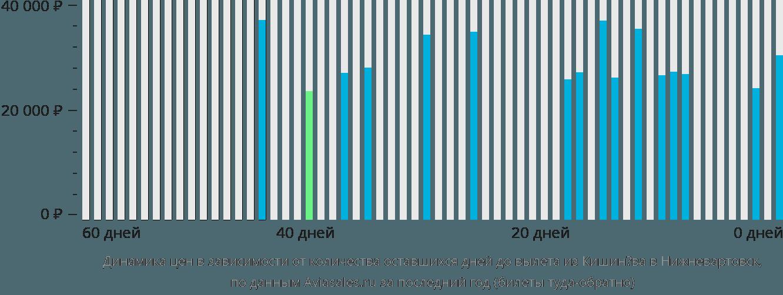 Динамика цен в зависимости от количества оставшихся дней до вылета из Кишинёва в Нижневартовск