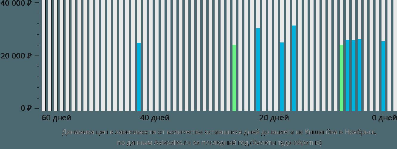 Динамика цен в зависимости от количества оставшихся дней до вылета из Кишинёва в Ноябрьск