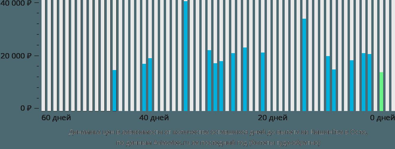 Динамика цен в зависимости от количества оставшихся дней до вылета из Кишинёва в Осло