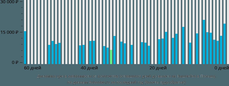 Динамика цен в зависимости от количества оставшихся дней до вылета из Кишинёва в Польшу
