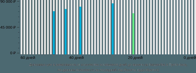 Динамика цен в зависимости от количества оставшихся дней до вылета из Кишинёва в Пунта-Кану