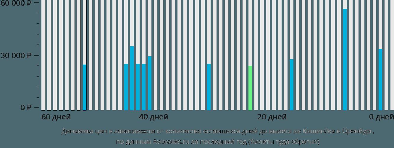 Динамика цен в зависимости от количества оставшихся дней до вылета из Кишинёва в Оренбург