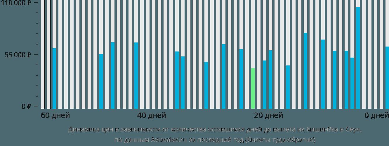 Динамика цен в зависимости от количества оставшихся дней до вылета из Кишинёва в Сеул