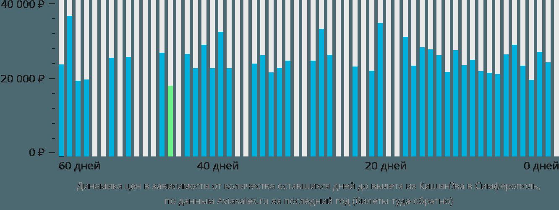 Динамика цен в зависимости от количества оставшихся дней до вылета из Кишинёва в Симферополь