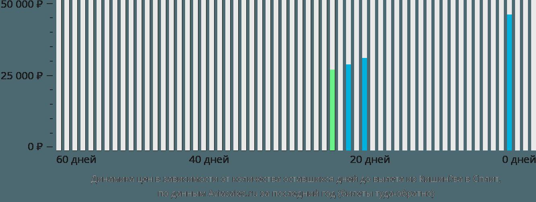 Динамика цен в зависимости от количества оставшихся дней до вылета из Кишинёва в Сплит