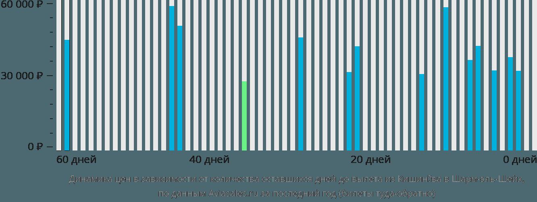 Динамика цен в зависимости от количества оставшихся дней до вылета из Кишинёва в Шарм-эль-Шейх