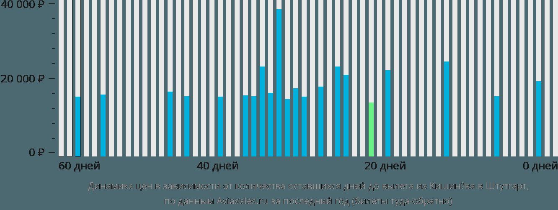 Динамика цен в зависимости от количества оставшихся дней до вылета из Кишинёва в Штутгарт