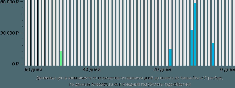 Динамика цен в зависимости от количества оставшихся дней до вылета из Кишинёва в Страсбург
