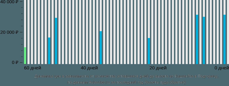 Динамика цен в зависимости от количества оставшихся дней до вылета из Кишинёва в Подгорицу