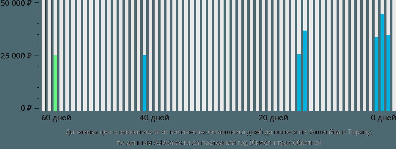 Динамика цен в зависимости от количества оставшихся дней до вылета из Кишинёва в Тирану