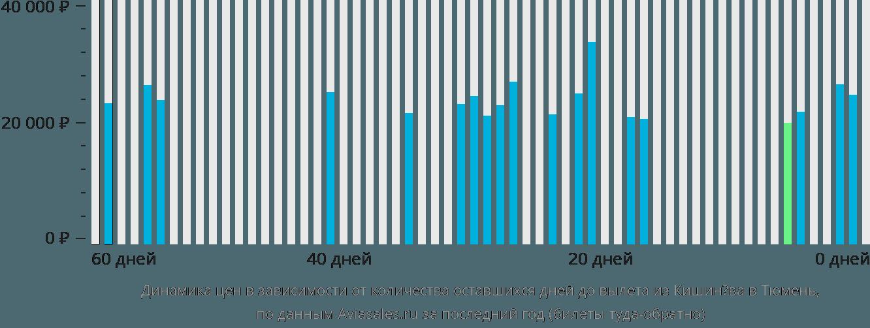 Динамика цен в зависимости от количества оставшихся дней до вылета из Кишинёва в Тюмень