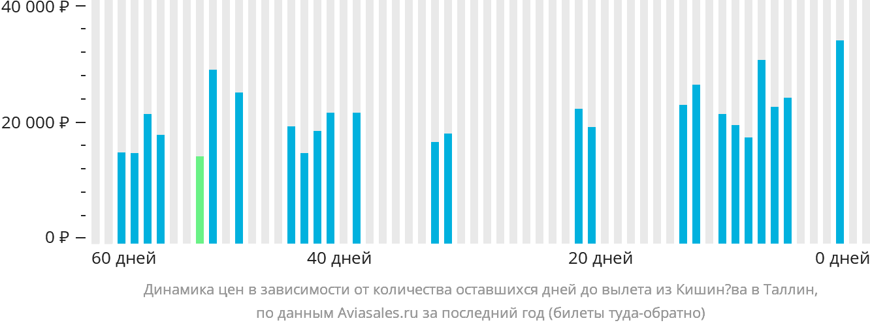 Динамика цен в зависимости от количества оставшихся дней до вылета из Кишинёва в Таллин