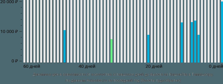 Динамика цен в зависимости от количества оставшихся дней до вылета из Кишинёва в Тимишоару