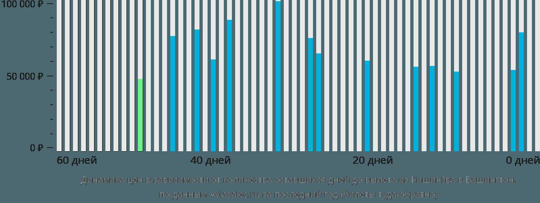 Динамика цен в зависимости от количества оставшихся дней до вылета из Кишинёва в Вашингтон