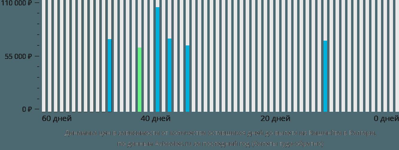 Динамика цен в зависимости от количества оставшихся дней до вылета из Кишинёва в Калгари