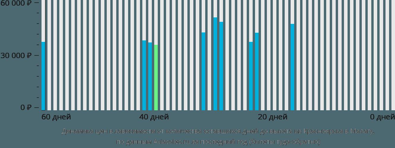 Динамика цен в зависимости от количества оставшихся дней до вылета из Красноярска в Малагу
