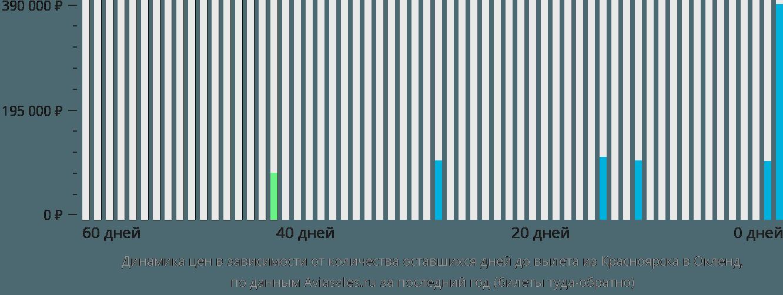 Динамика цен в зависимости от количества оставшихся дней до вылета из Красноярска в Окленд