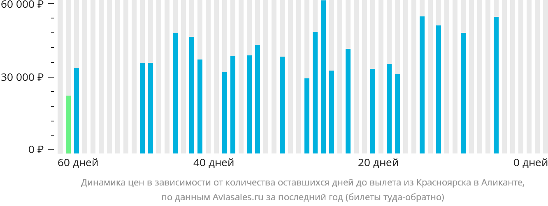 Динамика цен в зависимости от количества оставшихся дней до вылета из Красноярска в Аликанте
