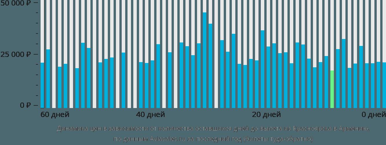 Динамика цен в зависимости от количества оставшихся дней до вылета из Красноярска в Армению