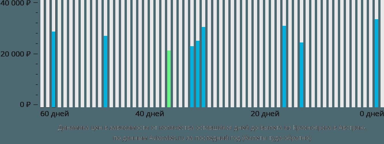 Динамика цен в зависимости от количества оставшихся дней до вылета из Красноярска в Австрию