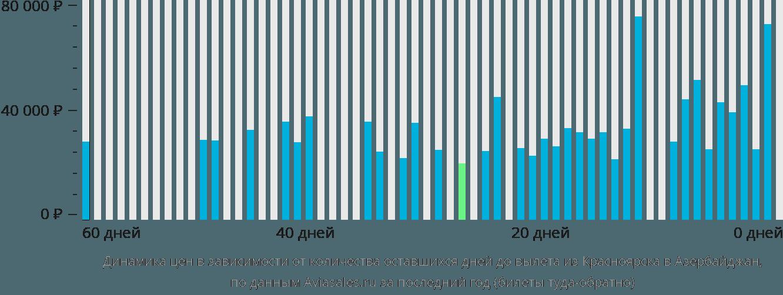 Динамика цен в зависимости от количества оставшихся дней до вылета из Красноярска в Азербайджан