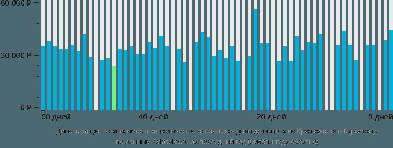 Динамика цен в зависимости от количества оставшихся дней до вылета из Красноярска в Барселону