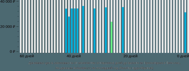 Динамика цен в зависимости от количества оставшихся дней до вылета из Красноярска в Бельгию