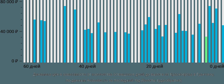Динамика цен в зависимости от количества оставшихся дней до вылета из Красноярска в Гуанчжоу