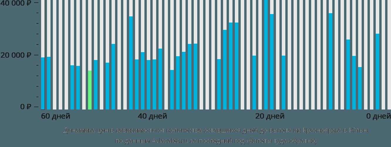 Динамика цен в зависимости от количества оставшихся дней до вылета из Красноярска в Кёльн