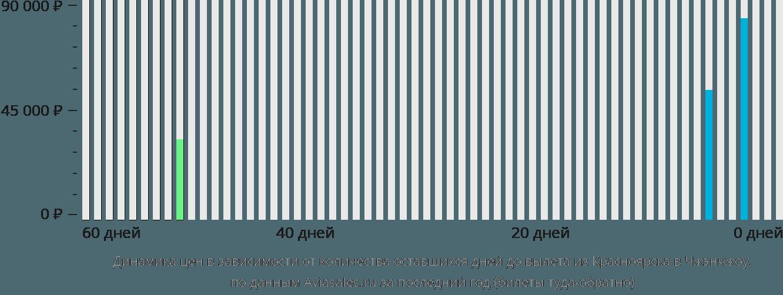 Динамика цен в зависимости от количества оставшихся дней до вылета из Красноярска в Чжэнчжоу