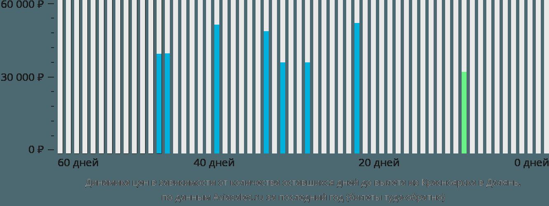 Динамика цен в зависимости от количества оставшихся дней до вылета из Красноярска в Далянь