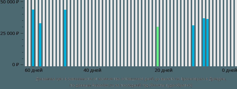 Динамика цен в зависимости от количества оставшихся дней до вылета из Красноярска в Дрезден