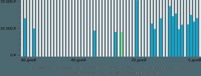 Динамика цен в зависимости от количества оставшихся дней до вылета из Красноярска в Магадан