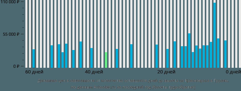 Динамика цен в зависимости от количества оставшихся дней до вылета из Красноярска в Грузию
