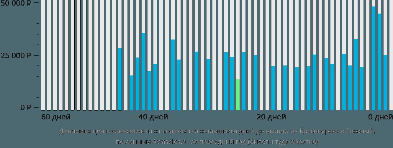 Динамика цен в зависимости от количества оставшихся дней до вылета из Красноярска в Грозный