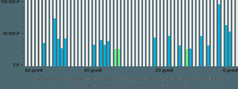 Динамика цен в зависимости от количества оставшихся дней до вылета из Красноярска в Ганновер