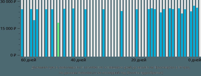 Динамика цен в зависимости от количества оставшихся дней до вылета из Красноярска в Игарку