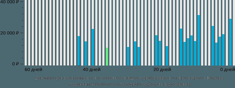 Динамика цен в зависимости от количества оставшихся дней до вылета из Красноярска в Назрань