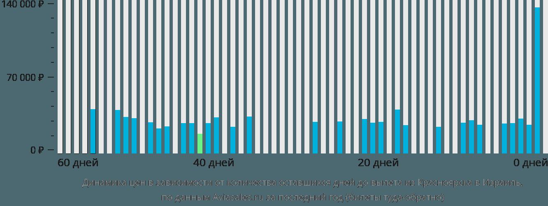 Динамика цен в зависимости от количества оставшихся дней до вылета из Красноярска в Израиль