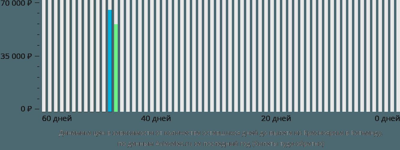 Динамика цен в зависимости от количества оставшихся дней до вылета из Красноярска в Катманду