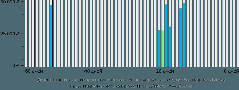 Динамика цен в зависимости от количества оставшихся дней до вылета из Красноярска в Гянджу