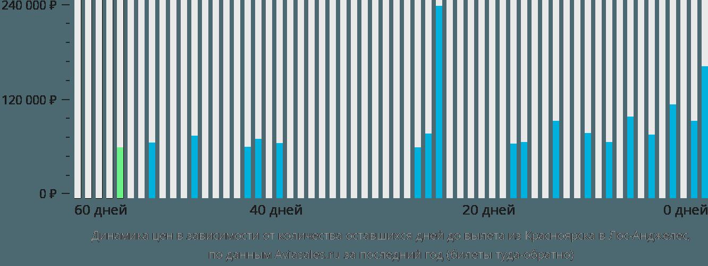 Динамика цен в зависимости от количества оставшихся дней до вылета из Красноярска в Лос-Анджелес